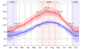 Daily Temperature Chart Victoria-BC