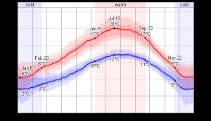 Daily Temperature Chart Victoria-BC